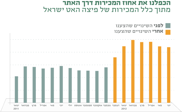 גרף המציג את עליית המכירות מהאתר כלל-ארצי